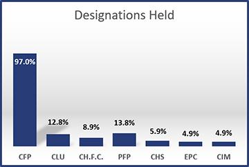 2012-Designations-Held