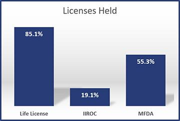 2012-Licenses-Held