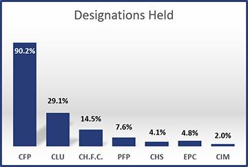 2013-Designations-Held