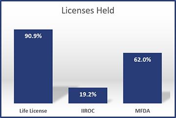 2013-Licenses-Held