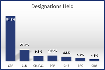 2014-Designations-Held