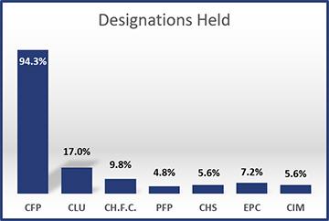 2015-Designations-Held