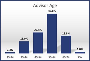 2016-Advisor-Age
