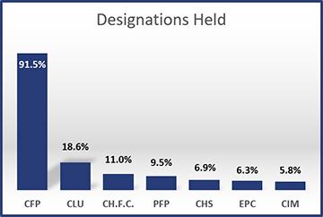 2016-Designations-Held