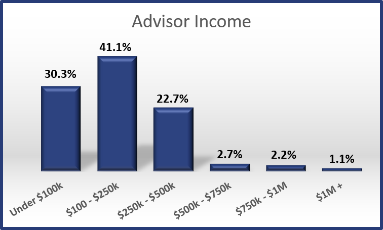 2017 - Advisor Income