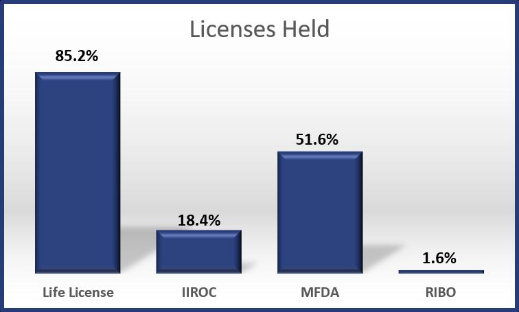 2017 - Licenses Held